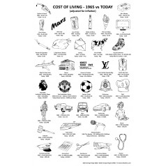 Cost of living since 1965 Tea Towel