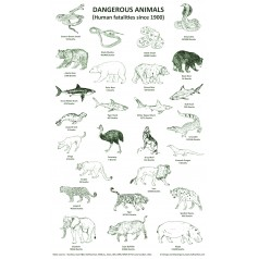 Dangerous Animals and Human Fatalities since 1900.
